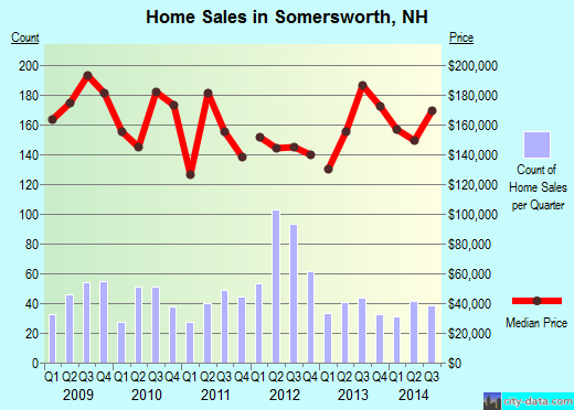 Somersworth,NH real estate house value index trend