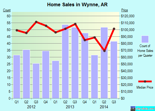 Wynne,AR real estate house value index trend
