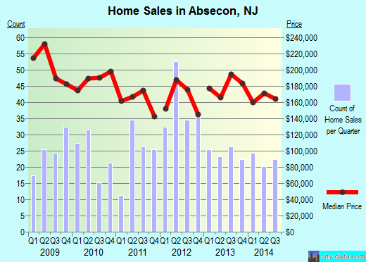 Absecon,NJ real estate house value index trend