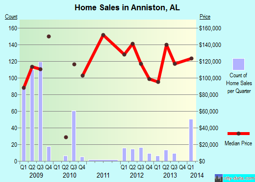 Anniston, AL index of house prices