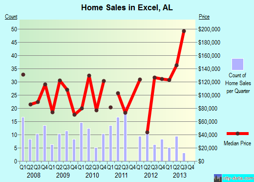 Excel,AL real estate house value index trend