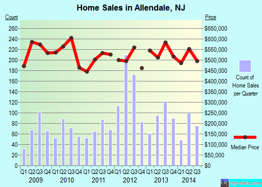 Allendale,NJ real estate house value index trend