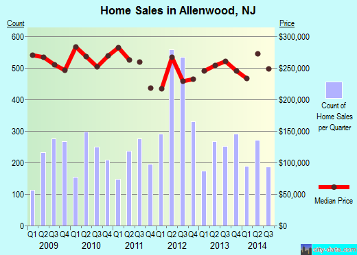 Allenwood,NJ real estate house value index trend