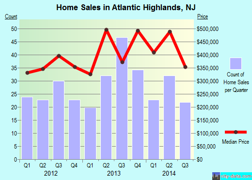 Atlantic Highlands,NJ real estate house value index trend