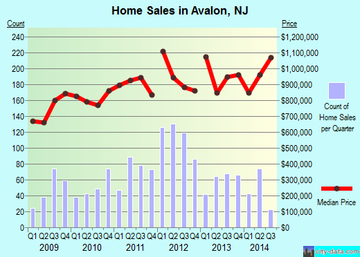 Avalon,NJ real estate house value index trend