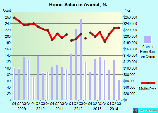 Avenel,NJ index of house prices