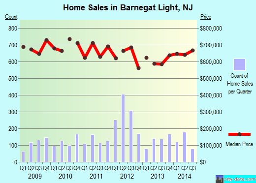 Barnegat Light,NJ real estate house value index trend