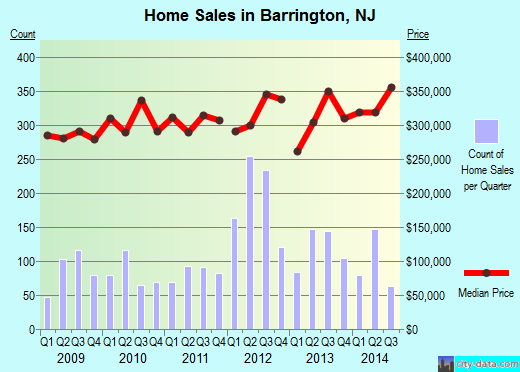 Barrington,NJ real estate house value index trend