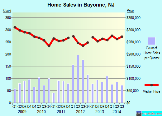 Bayonne,NJ real estate house value index trend