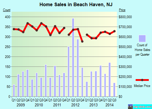 Beach Haven,NJ real estate house value index trend