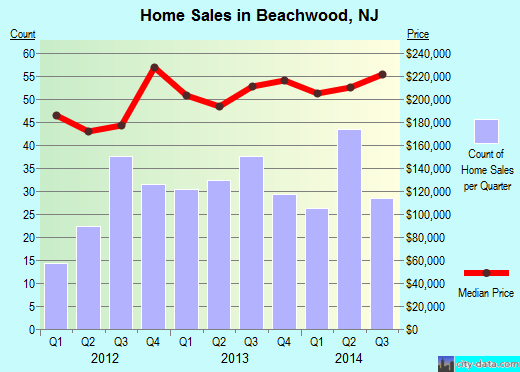 Beachwood,NJ real estate house value index trend