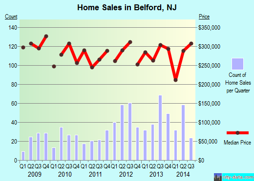 Belford,NJ real estate house value index trend