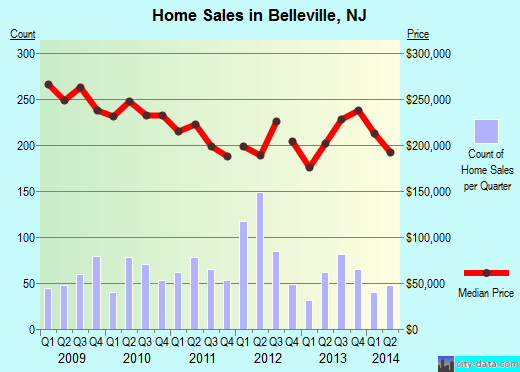 Belleville,NJ real estate house value index trend