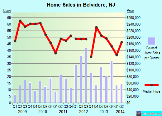 Belvidere,NJ real estate house value index trend