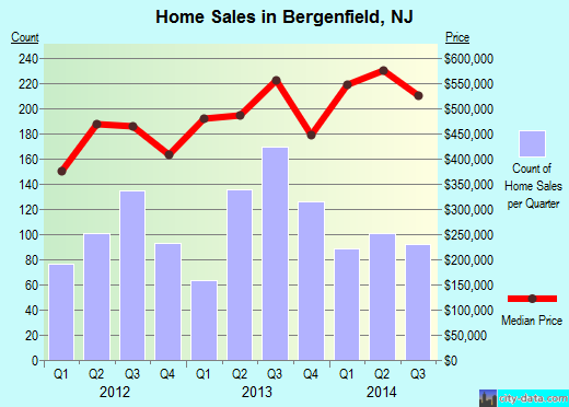 Bergenfield,NJ real estate house value index trend