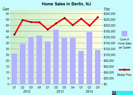Berlin,NJ real estate house value index trend