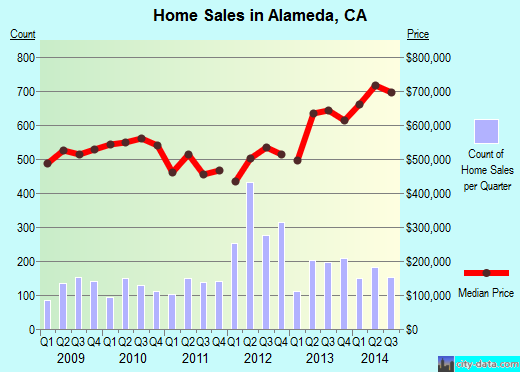 Alameda,CA real estate house value index trend