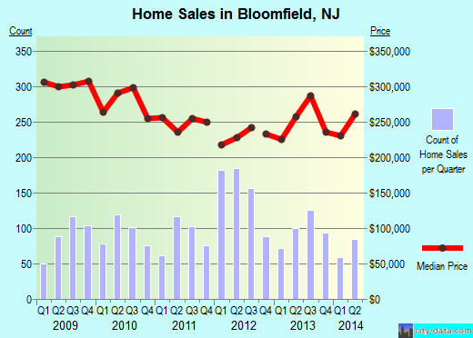 Bloomfield,NJ real estate house value index trend