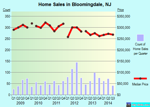 Bloomingdale,NJ real estate house value index trend