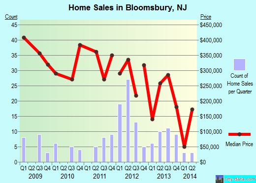 Bloomsbury,NJ real estate house value index trend