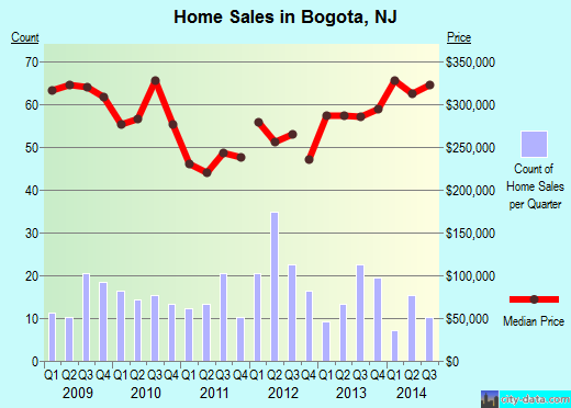Bogota,NJ real estate house value index trend