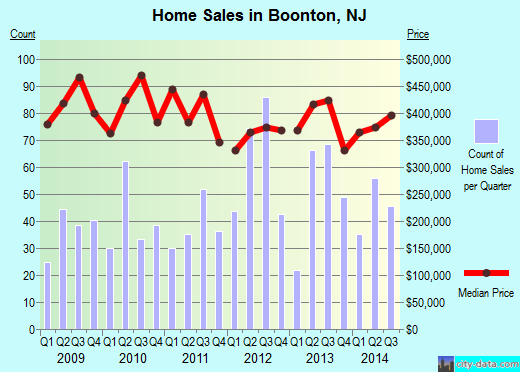 Boonton,NJ real estate house value index trend