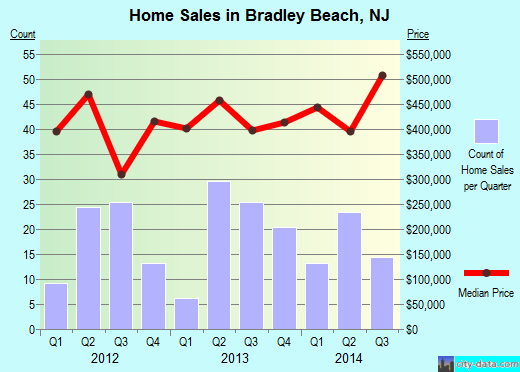 Bradley Beach,NJ real estate house value index trend