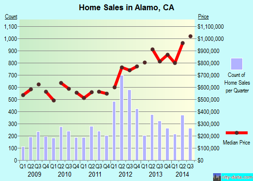 Alamo,CA real estate house value index trend