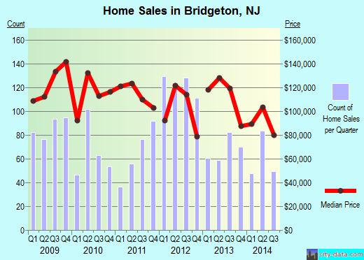 Bridgeton,NJ real estate house value index trend