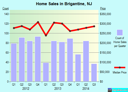 Brigantine,NJ real estate house value index trend
