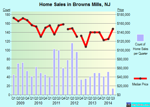 Browns Mills,NJ index of house prices
