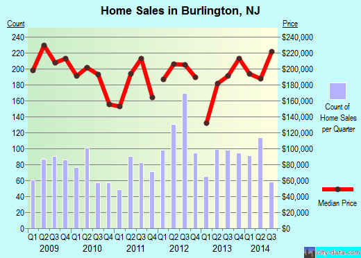 Burlington,NJ real estate house value index trend