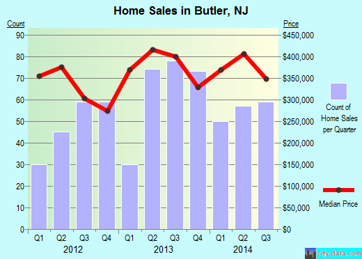 Butler,NJ real estate house value index trend