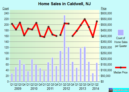 Caldwell,NJ real estate house value index trend