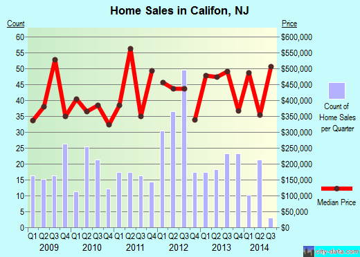 Califon,NJ real estate house value index trend