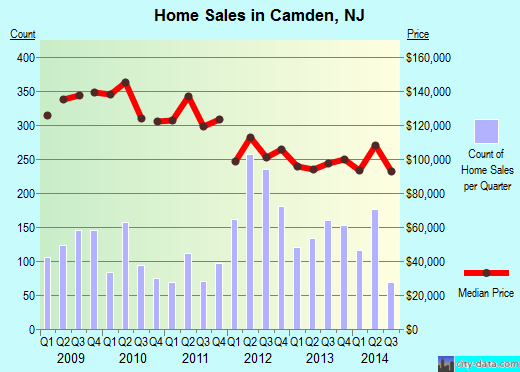 Camden,NJ real estate house value index trend