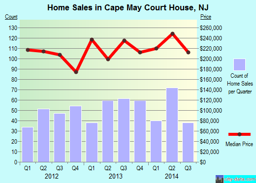 Cape May Court House,NJ index of house prices