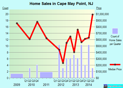 Cape May Point,NJ real estate house value index trend