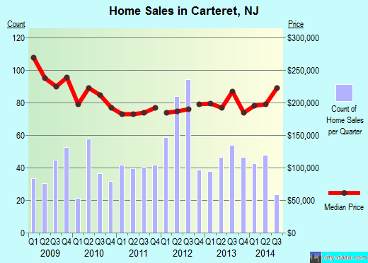 Carteret,NJ real estate house value index trend