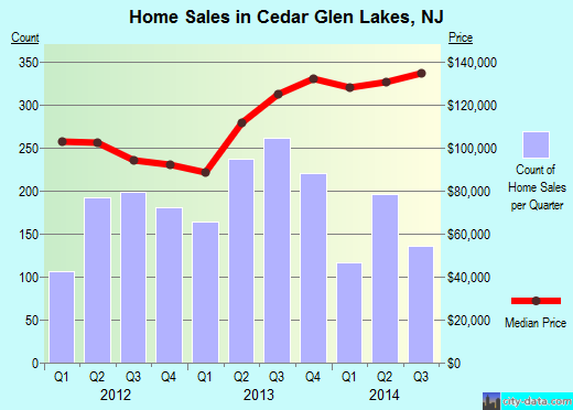 Cedar Glen Lakes,NJ index of house prices