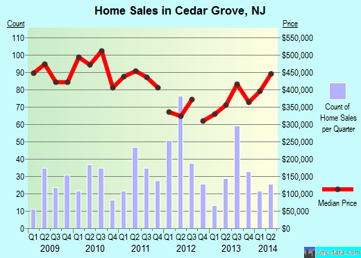 Cedar Grove,NJ real estate house value index trend