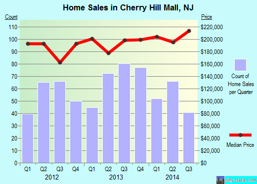 Cherry Hill Mall,NJ real estate house value index trend