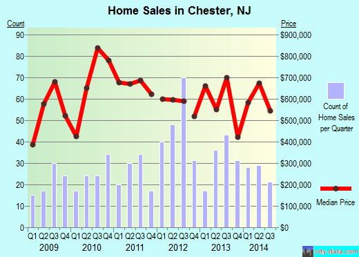 Chester,NJ real estate house value index trend