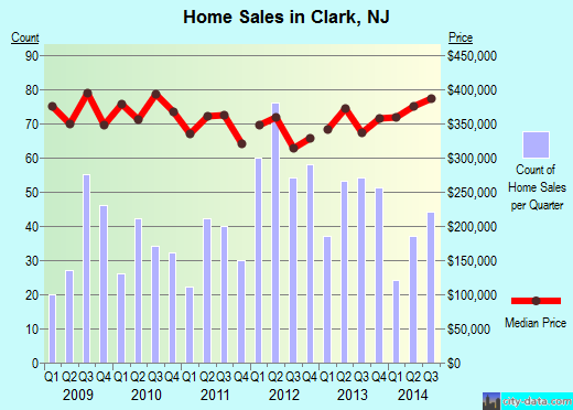 Clark,NJ real estate house value index trend