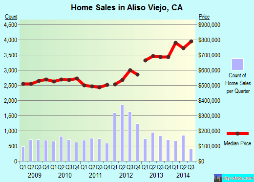 Aliso Viejo,CA real estate house value index trend