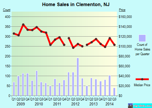 Clementon,NJ real estate house value index trend