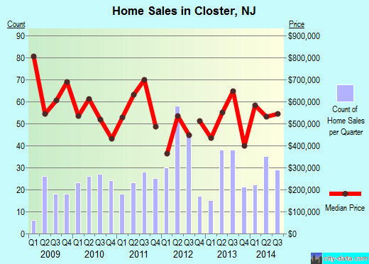 Closter,NJ real estate house value index trend