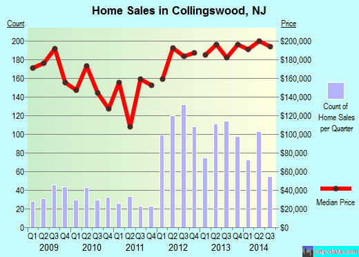 Collingswood,NJ real estate house value index trend