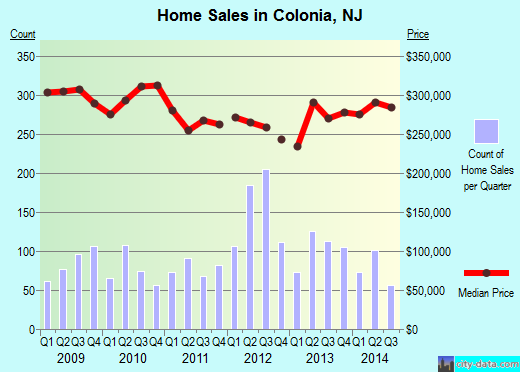 Colonia,NJ real estate house value index trend