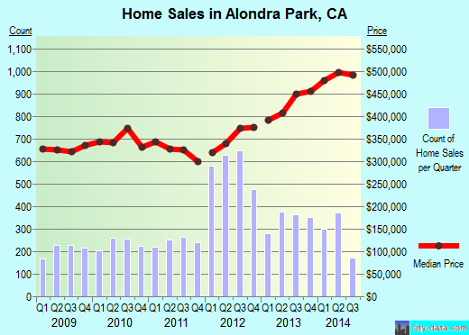 Alondra Park,CA real estate house value index trend